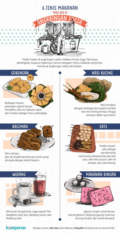 Jenis Makanan di Angkringan Jogja