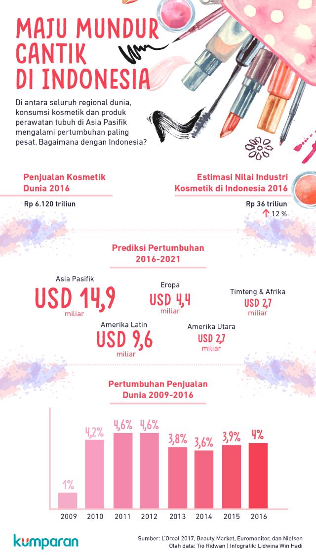 Pasar Kosmetik di Indonesia