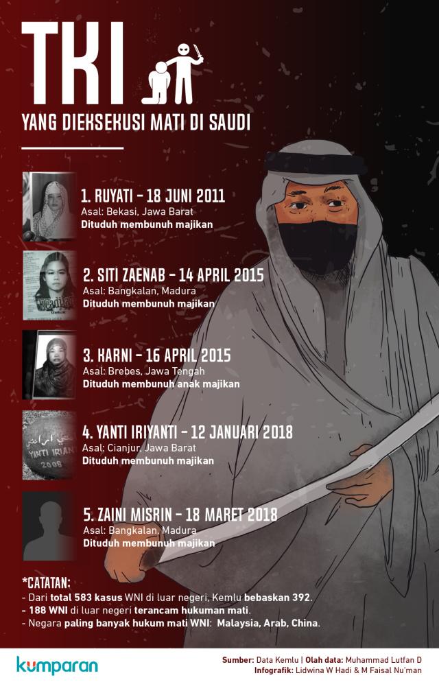 TKI yang Dieksekusi Mati di Saudi