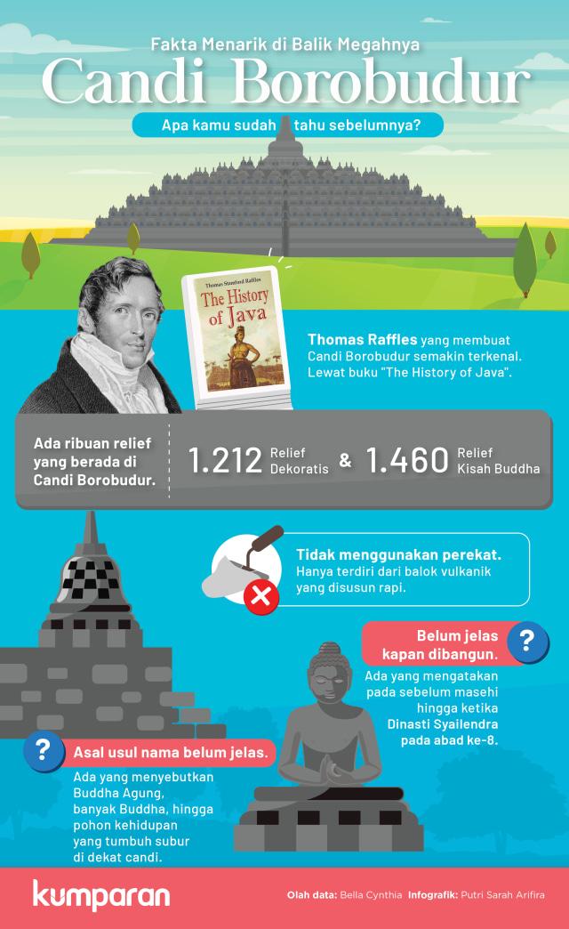 Infografik: Fakta Menarik di Balik Megahnya Candi Borobudur (120451)