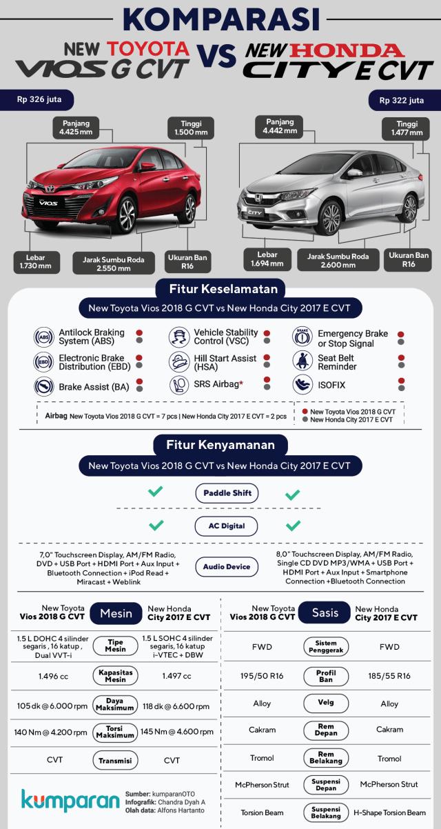 Toyota Vios vs Honda City, Kamu Pilih yang Mana?  (20287)