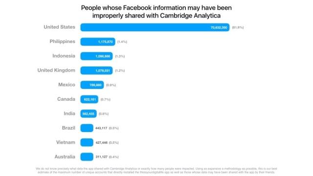 Daftar Negara Kebocoran Data Facebook