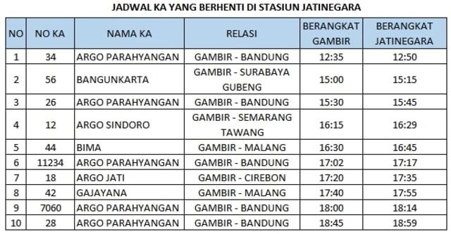 Jadwal KA yang berhenti di Stasiun Jatinegara