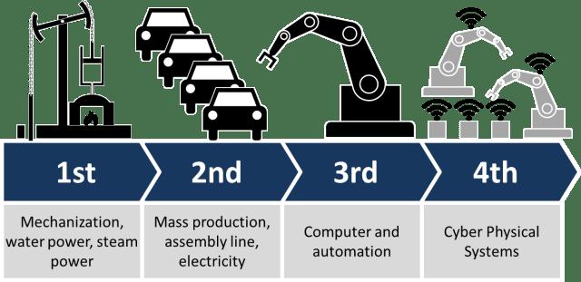 Revolusi Industri dan Indonesia 4.0 (9906)