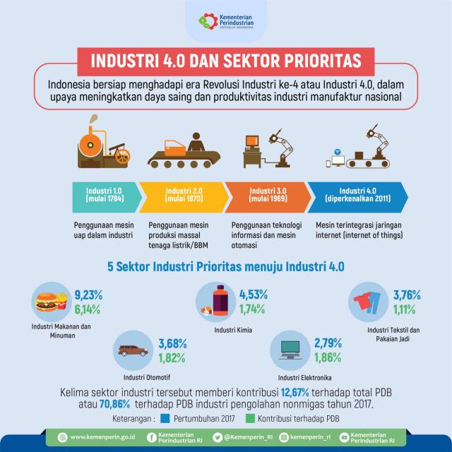 Revolusi Industri dan Indonesia 4.0 (9908)