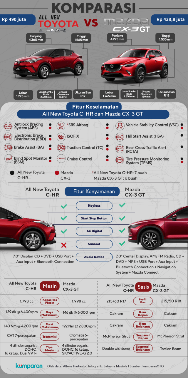 Komparasi Toyota C-HR vs Mazda CX-3