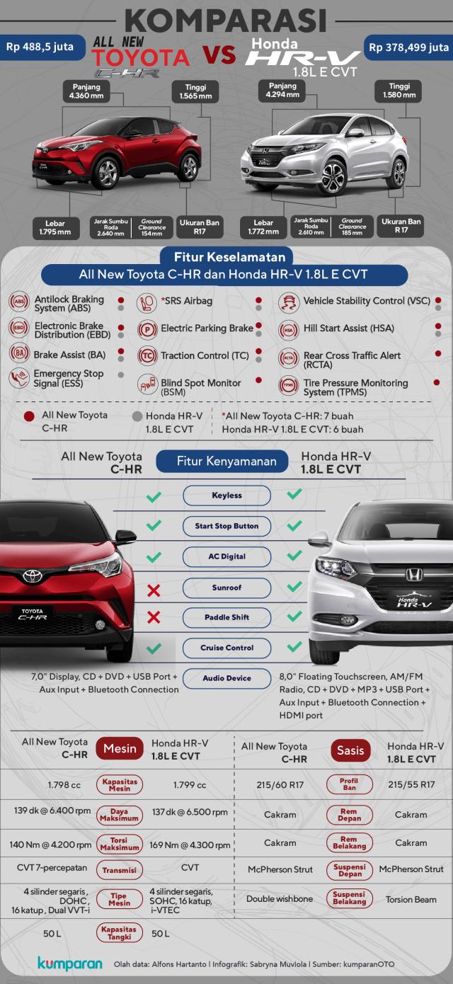Toyota C-HR vs Honda HR-V