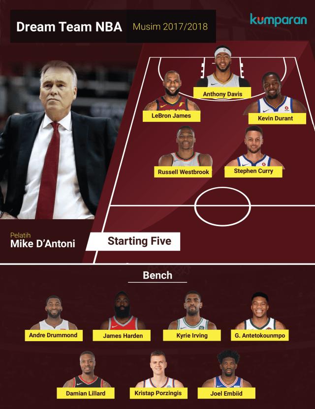Dream Team NBA