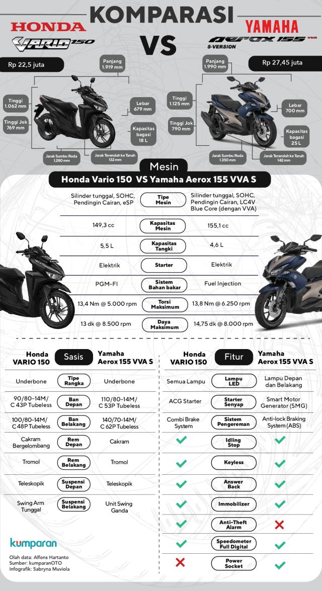 Komparasi Honda Vario vs Yamaha Aerox