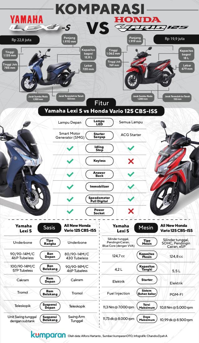 Komparasi Yamaha Lexi vs Honda Vario 125