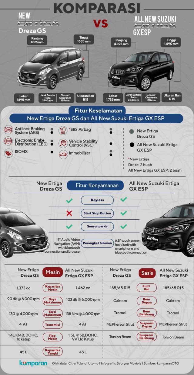 Komparasi Suzuki Ertiga