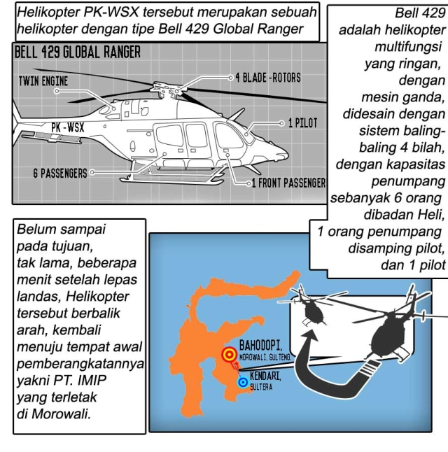 Komik: Helikopter PK-WSX Jatuh dan Menewaskan Seorang Pekerja di Morowali, Sulawesi Tengah (27300)