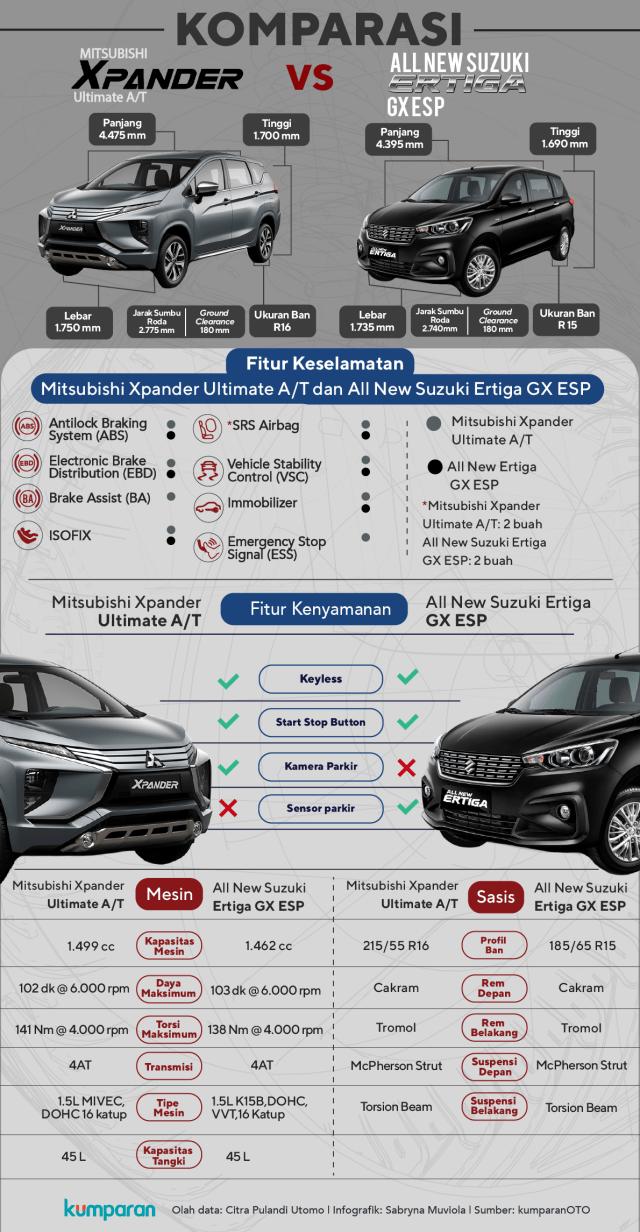 Komparasi Suzuki Ertiga vs Mitsubishi Xpander