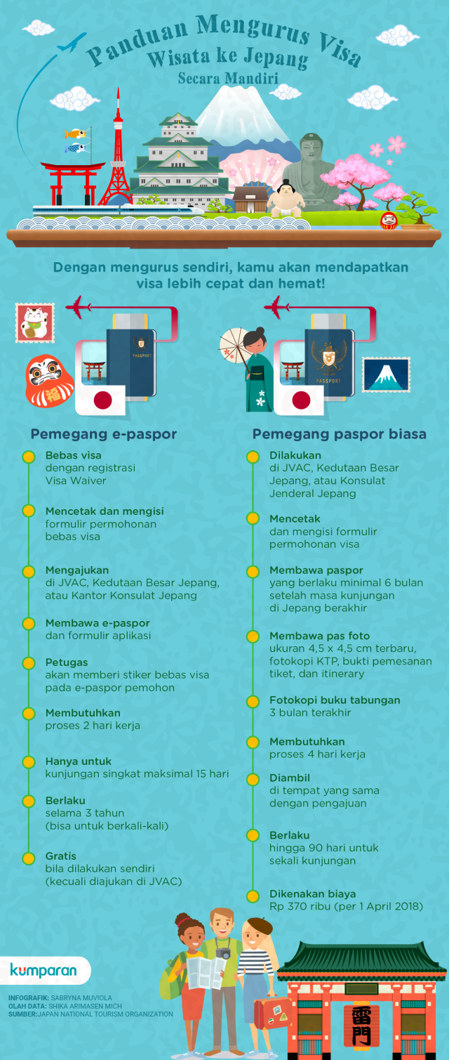 Panduan Mengurus Visa Wisata ke Jepang