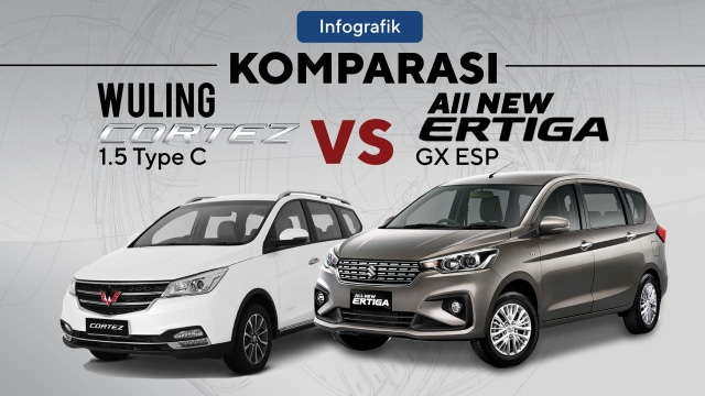 Wuling Cortez 1.5 vs All New Suzuki Ertiga