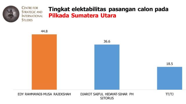 Pemaparan hasil survey Sumatera Utara