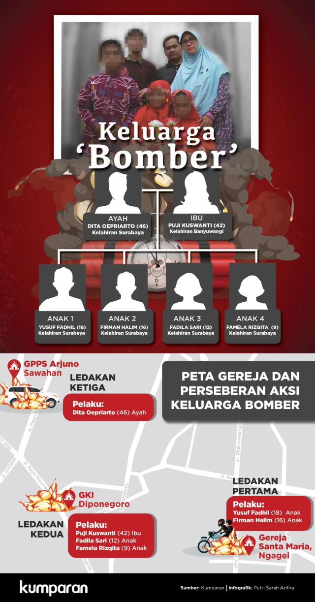 Keluarga 'Bomber' gereja di Surabaya