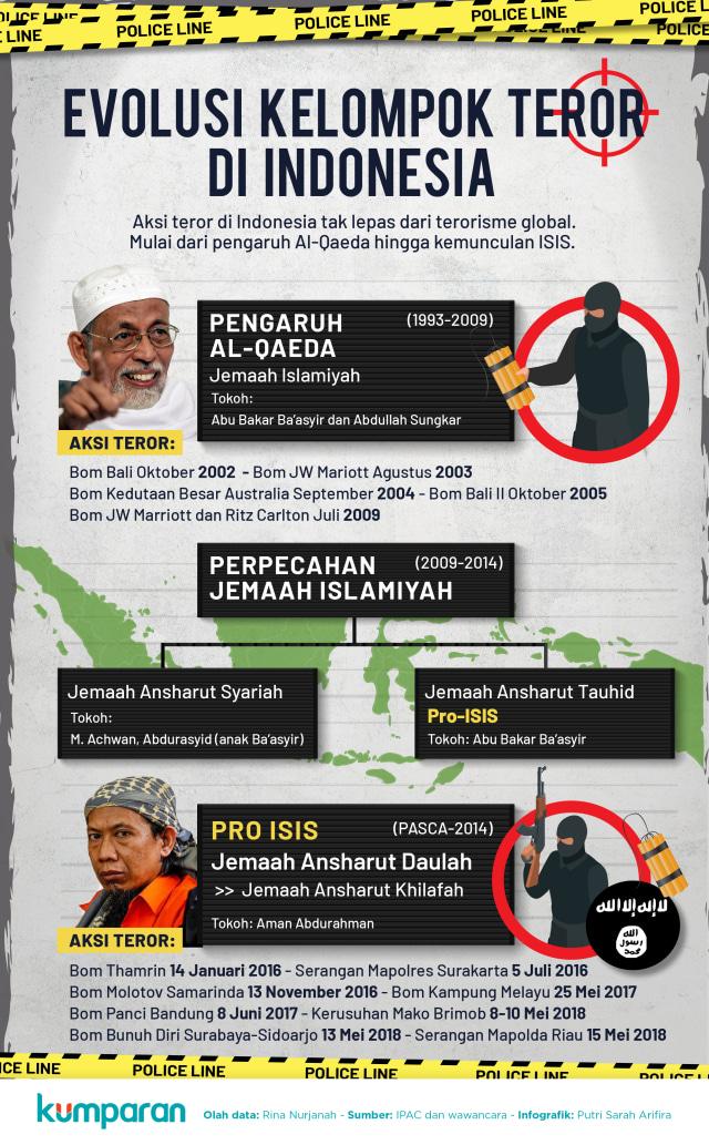 Evolusi Kelompok Teror di Indonesia