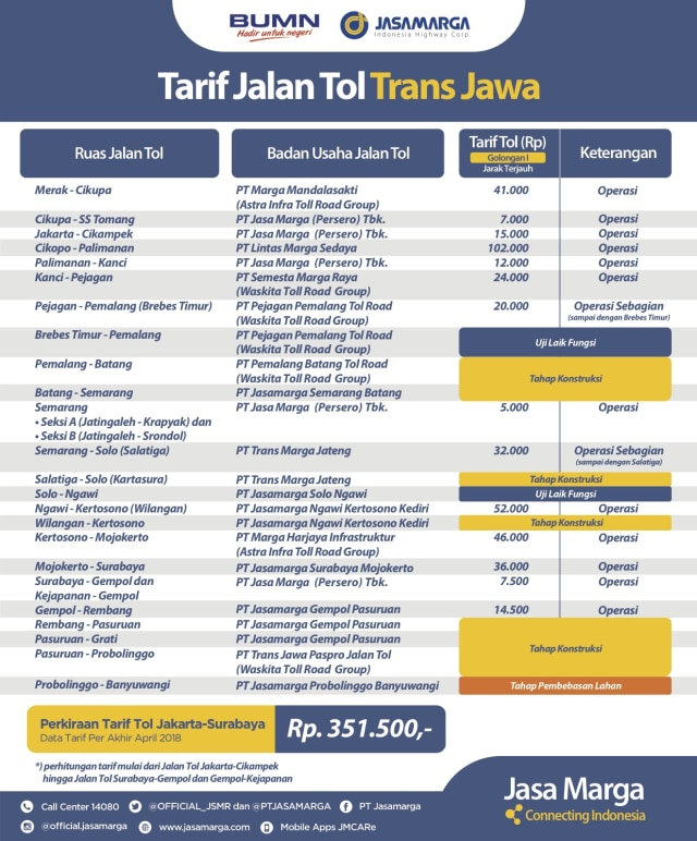 Tarif Jalan Tol Trans Jawa
