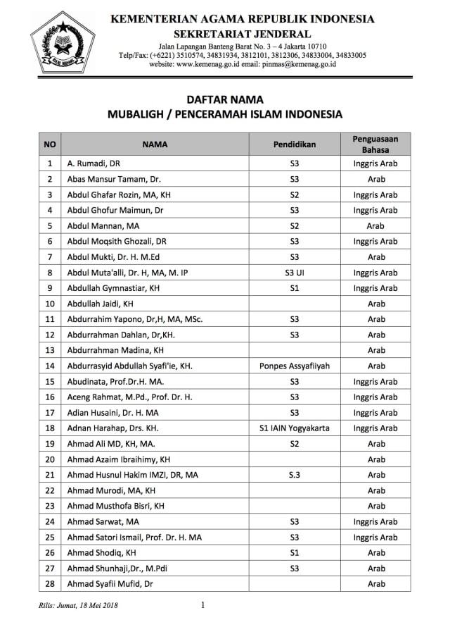 Kemenag Rilis Nama 200 Mubalig Terekomendasi (58326)