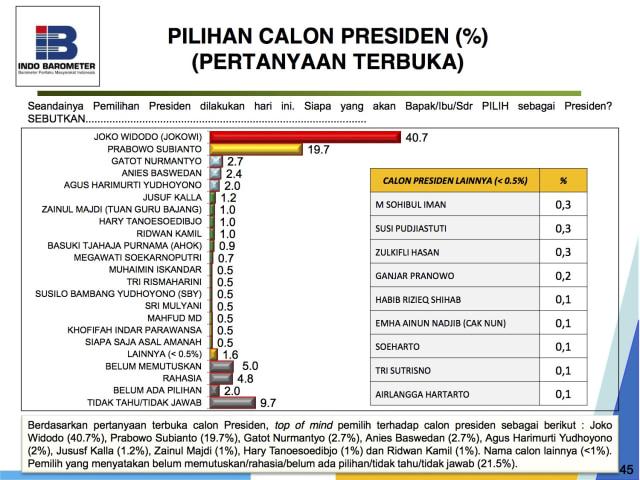 Indo Barometer: Jokowi 48,7%, Prabowo 20,5%, Gatot 5,4% (853348)