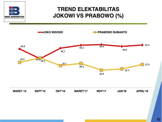 Indo Barometer: Jokowi 48,7%, Prabowo 20,5%, Gatot 5,4% (853352)