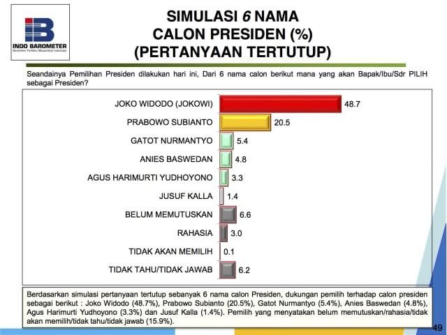 Indo Barometer: Jokowi 48,7%, Prabowo 20,5%, Gatot 5,4% (853350)