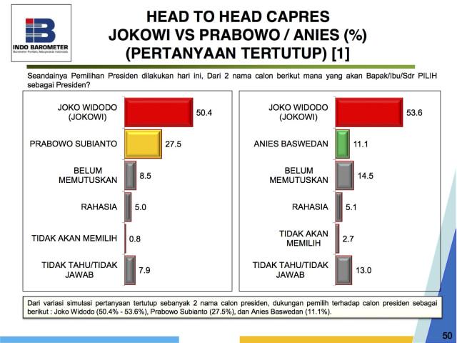 Indo Barometer: Jokowi 48,7%, Prabowo 20,5%, Gatot 5,4% (853351)