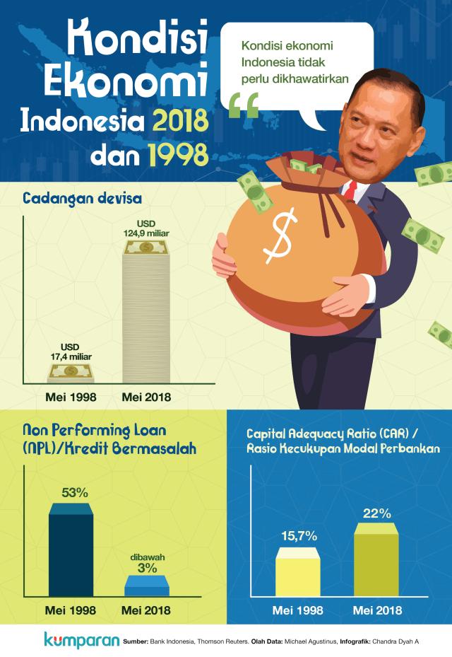Kondisi Ekonomi RI 1998 dan 2018