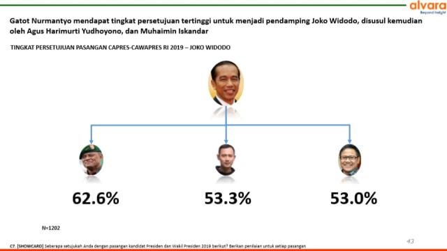 Survei soal Cawapres Terkuat: Gatot untuk Jokowi, Anies bagi Prabowo  (73710)