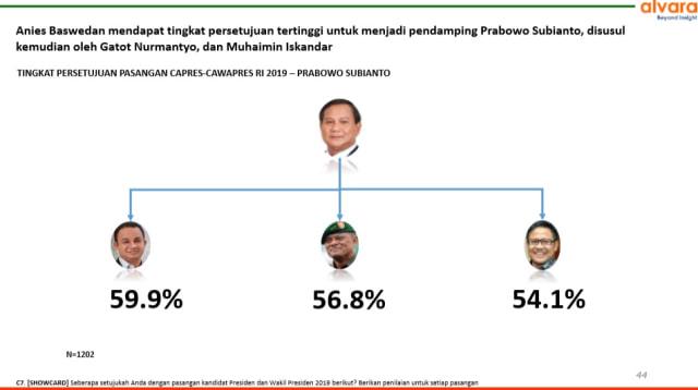 Survei soal Cawapres Terkuat: Gatot untuk Jokowi, Anies bagi Prabowo  (73711)