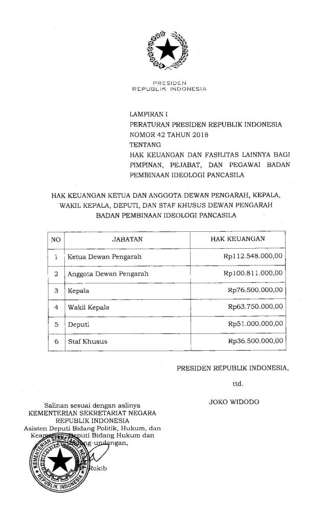 Pejabat BPIP Tetap Belum Terima Gaji Hingga Hari ini (255072)