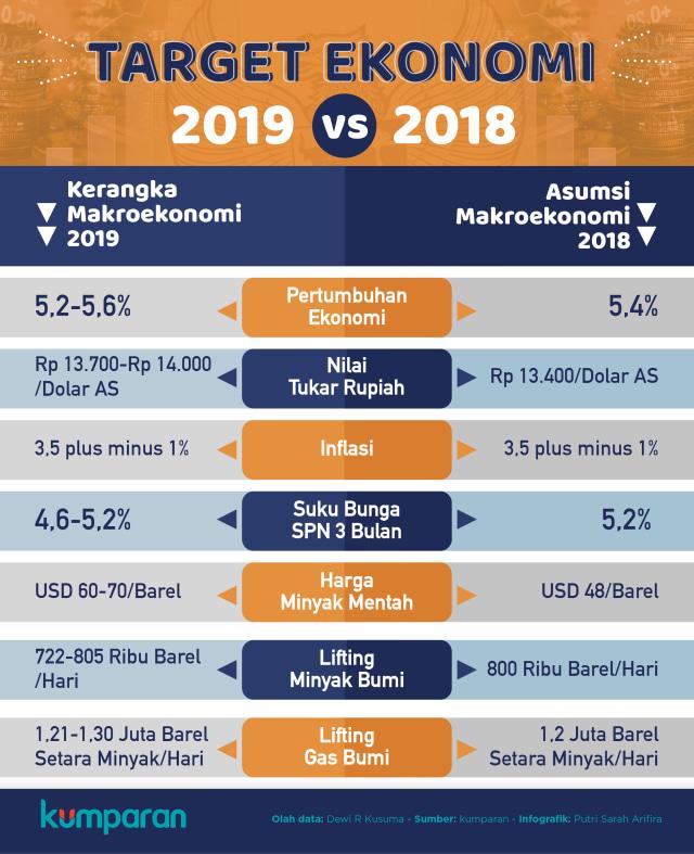 Infografik Target Ekonomi 2019