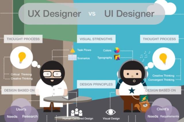 Apa Itu UI dan UX? - kumparan.com