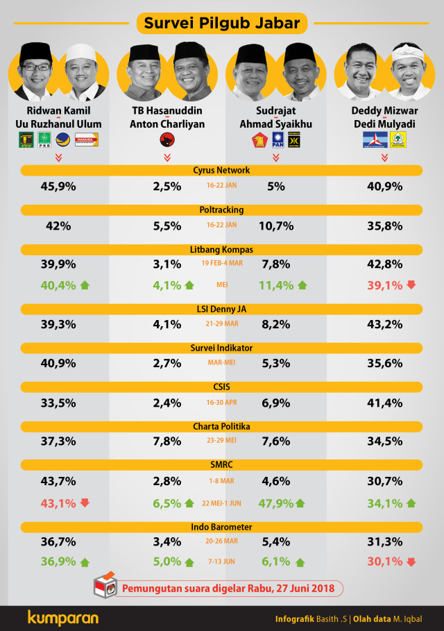 Data 12 Survei Pilgub Jabar: Ridwan Kamil vs Deddy Mizwar (81994)