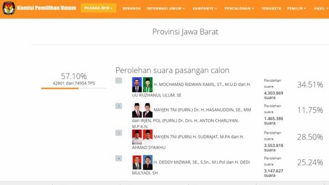 Real Count KPU Pilgub Jabar