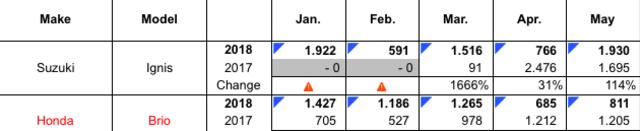 Data penjualan Ignis vs Brio