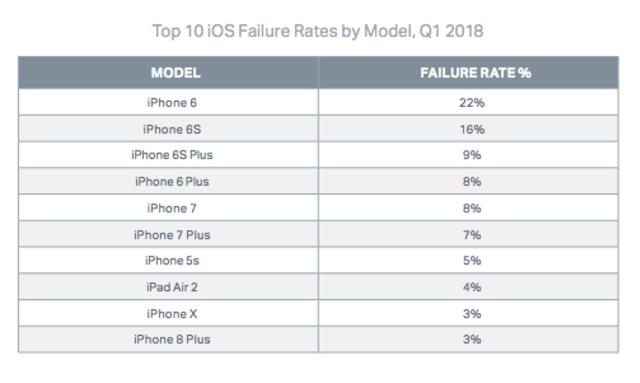 10 Model iOS dengan Tingkat Kegagalan Tinggi - Q1 2018