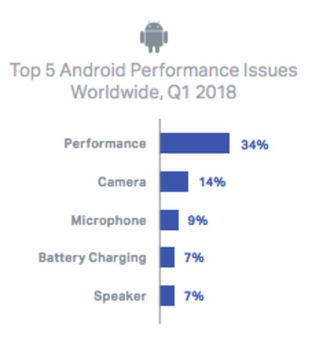 Masalah Kinerja Smartphone Android - Q1 2018