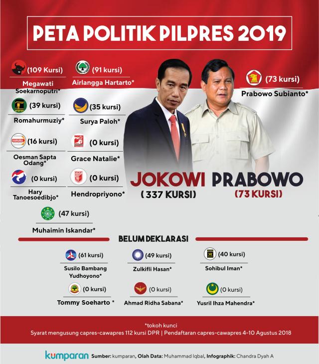 Peta Politik Pilpes 2019