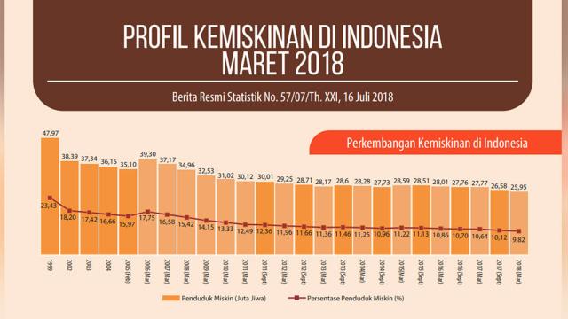 Menguji Pernyataan Sandiaga Uno soal Penurunan Angka Kemiskinan di DKI (109943)