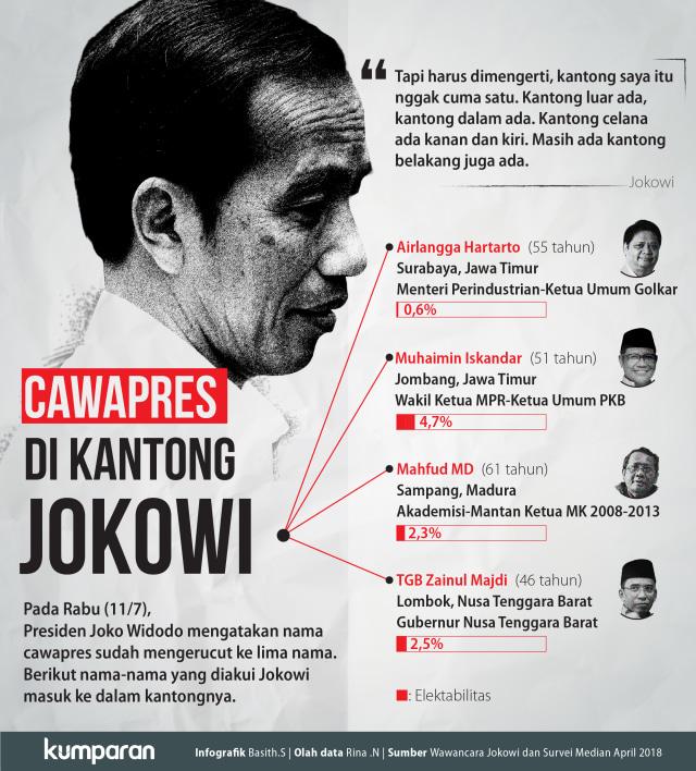 Teka-teki Cawapres Jokowi (67537)