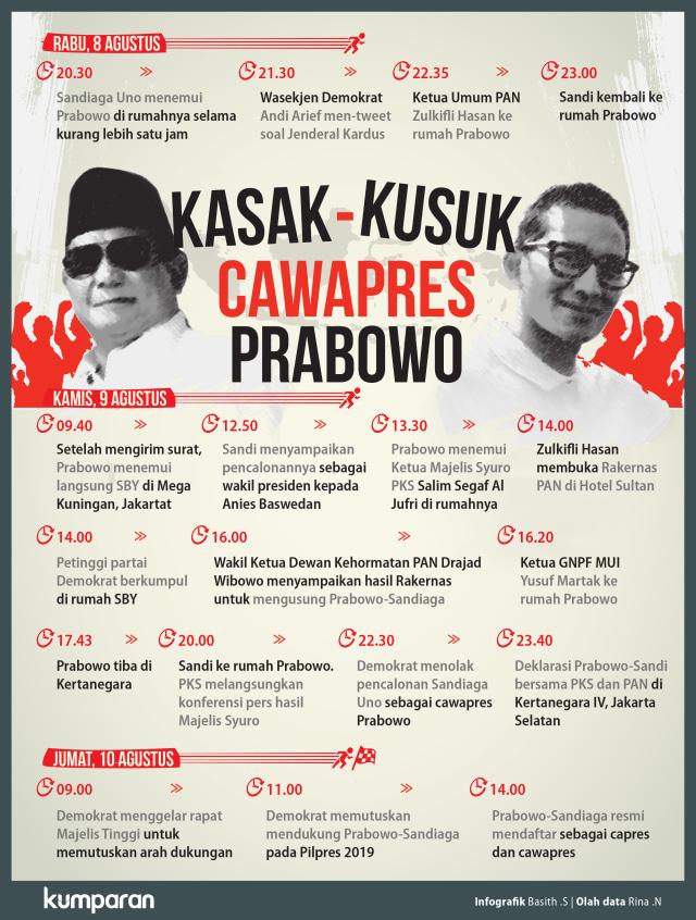 Kasak-kusuk Cawapres Prabowo