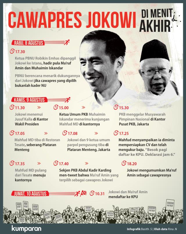 Cawapres Jokowi di menit akhir
