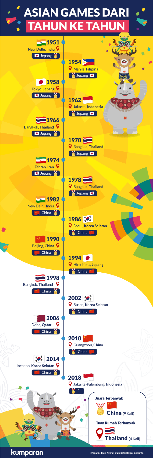 Infografik: Asian Games dari Masa ke Masa (63437)