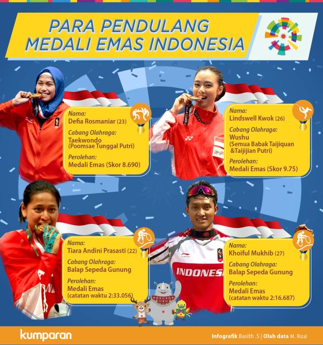 Para Pendulang Medali Emas Indonesia di Asian Games 2018 (212192)