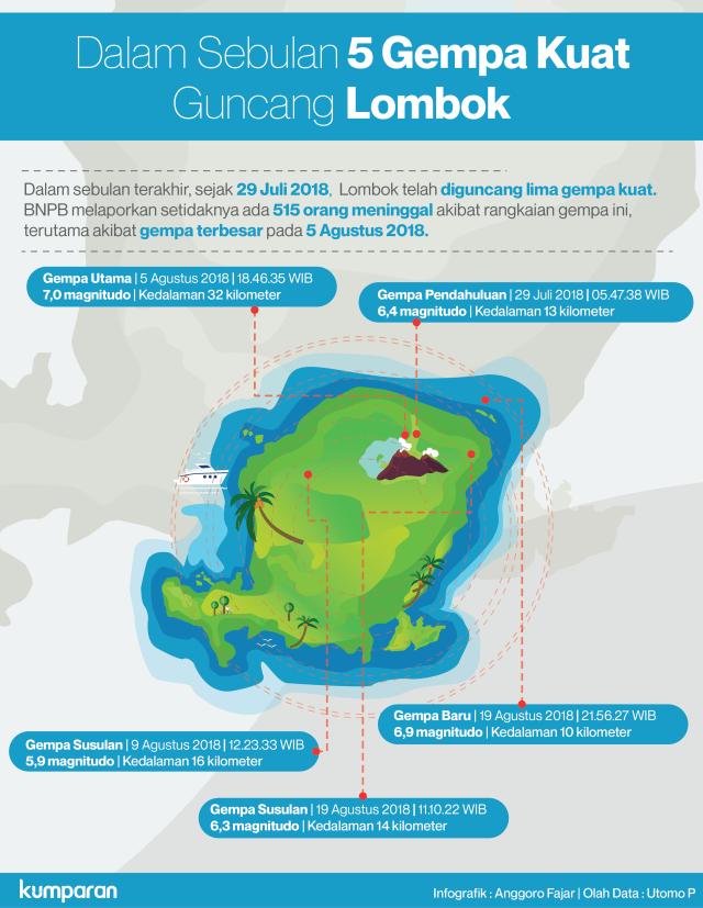 5 Gempa Kuat di Lombok dalam Sebulan Terakhir