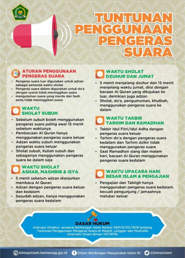 Aturan penggunaan pengeras suara di Masjid, Langgar, dan Musholla.