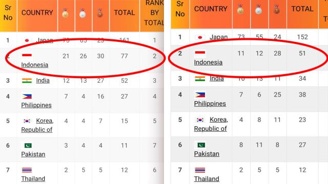 Peraihan medali Indonesia, Sebelum (Kiri) dan Sesudah (Kanan), Olympic Council of Asia (OCA).