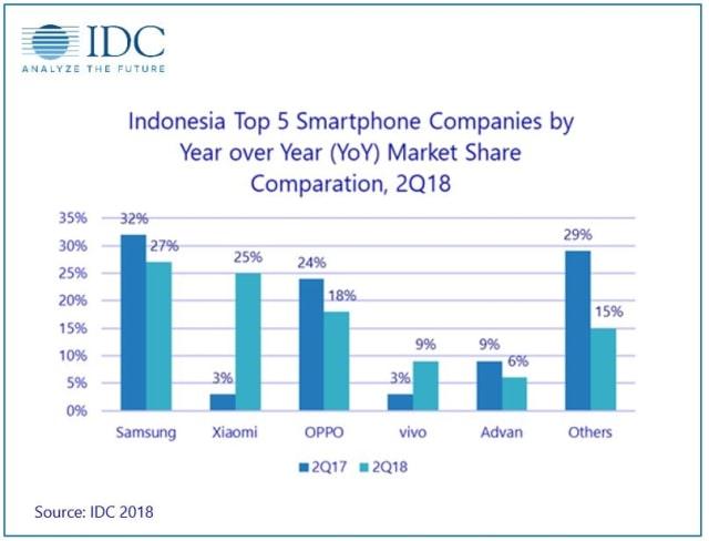 5 Merek Smartphone Terlaris Di Indonesia Selama Kuartal Kedua 2018 Kumparan Com